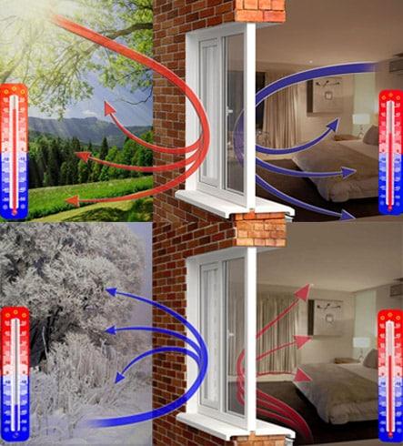 Энергосберегающие стеклопакеты: особенности и преимущества